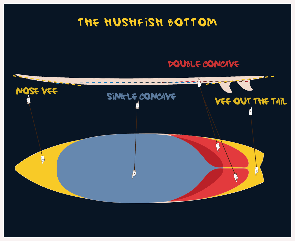 eclipse_surfboard_hushfish_bottom_shape_2
